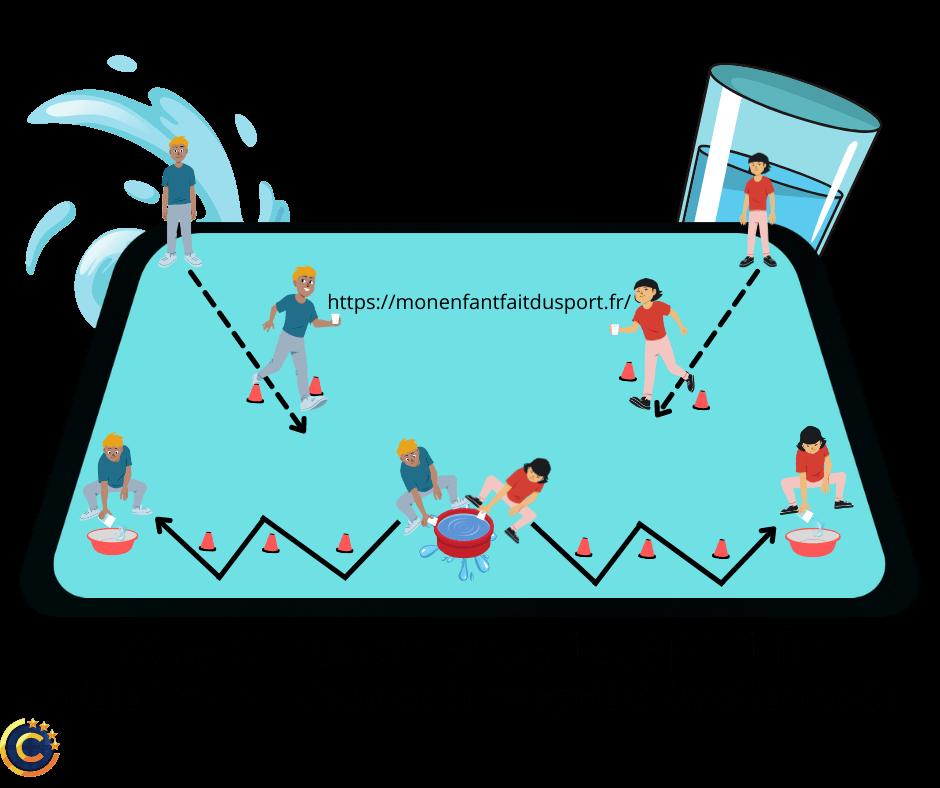 jeu d'eau pour enfant qui permet de se rafraîchir - jeux de d'eau - jeux sportifs pour enfant